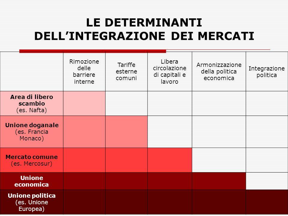 LE DETERMINANTI DELLINTEGRAZIONE DEI MERCATI Rimozione delle barriere interne Tariffe esterne comuni Libera circolazione di capitali e lavoro Armonizz