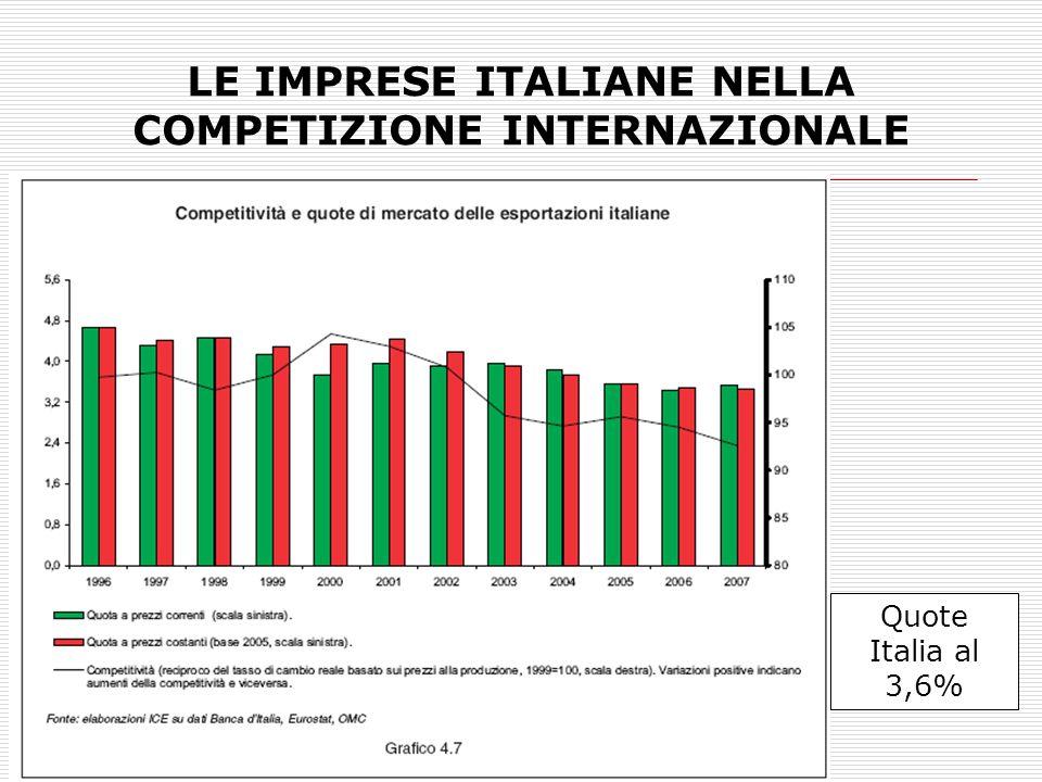 LE IMPRESE ITALIANE NELLA COMPETIZIONE INTERNAZIONALE Quote Italia al 3,6%
