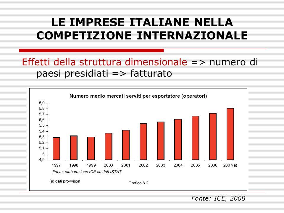 LE IMPRESE ITALIANE NELLA COMPETIZIONE INTERNAZIONALE Effetti della struttura dimensionale => numero di paesi presidiati => fatturato Fonte: ICE, 2008