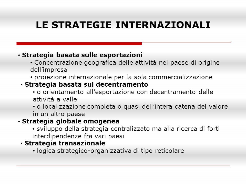 LE STRATEGIE INTERNAZIONALI Strategia basata sulle esportazioni Concentrazione geografica delle attività nel paese di origine dellimpresa proiezione internazionale per la sola commercializzazione Strategia basata sul decentramento o orientamento allesportazione con decentramento delle attività a valle o localizzazione completa o quasi dellintera catena del valore in un altro paese Strategia globale omogenea sviluppo della strategia centralizzato ma alla ricerca di forti interdipendenze fra vari paesi Strategia transazionale logica strategico-organizzativa di tipo reticolare