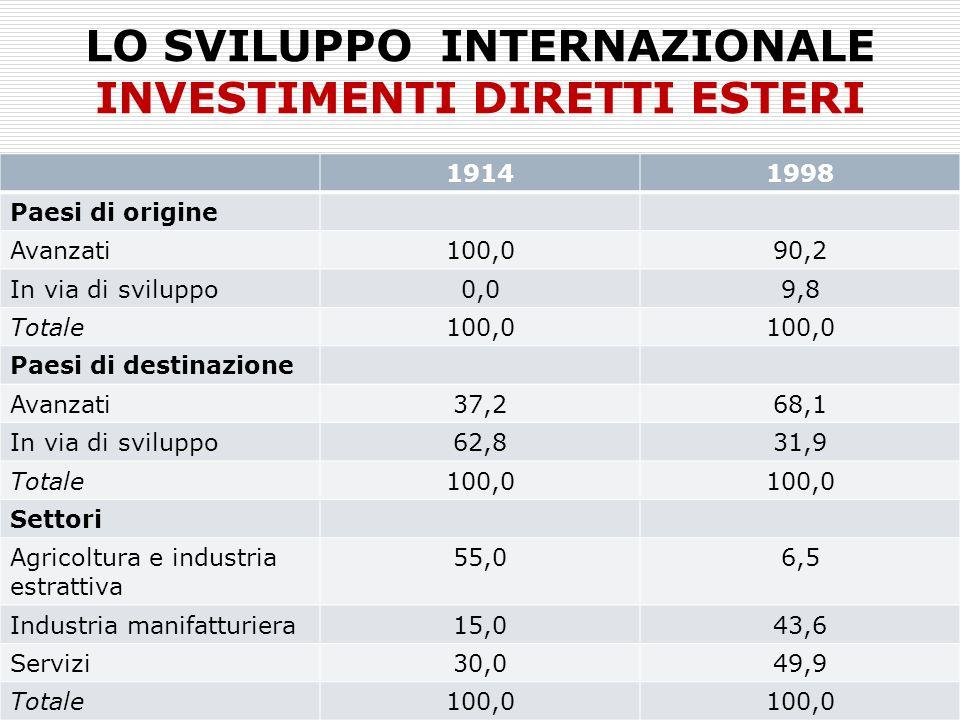 LO SVILUPPO INTERNAZIONALE INVESTIMENTI DIRETTI ESTERI 19141998 Paesi di origine Avanzati100,090,2 In via di sviluppo0,09,8 Totale100,0 Paesi di destinazione Avanzati37,268,1 In via di sviluppo62,831,9 Totale100,0 Settori Agricoltura e industria estrattiva 55,06,5 Industria manifatturiera15,043,6 Servizi30,049,9 Totale100,0