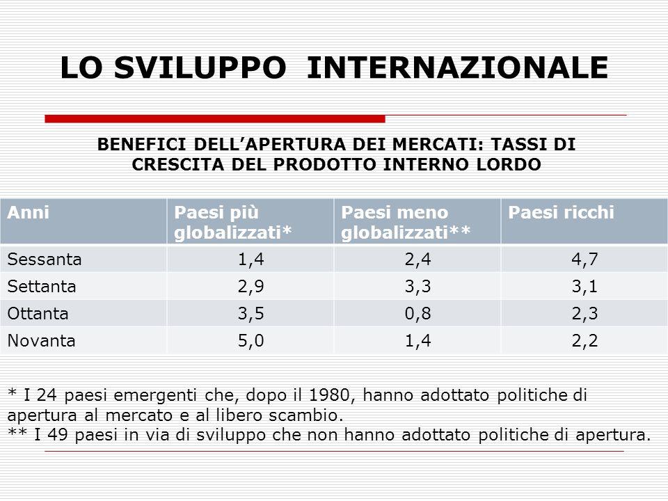 LO SVILUPPO INTERNAZIONALE AnniPaesi più globalizzati* Paesi meno globalizzati** Paesi ricchi Sessanta1,42,44,7 Settanta2,93,33,1 Ottanta3,50,82,3 Novanta5,01,42,2 * I 24 paesi emergenti che, dopo il 1980, hanno adottato politiche di apertura al mercato e al libero scambio.