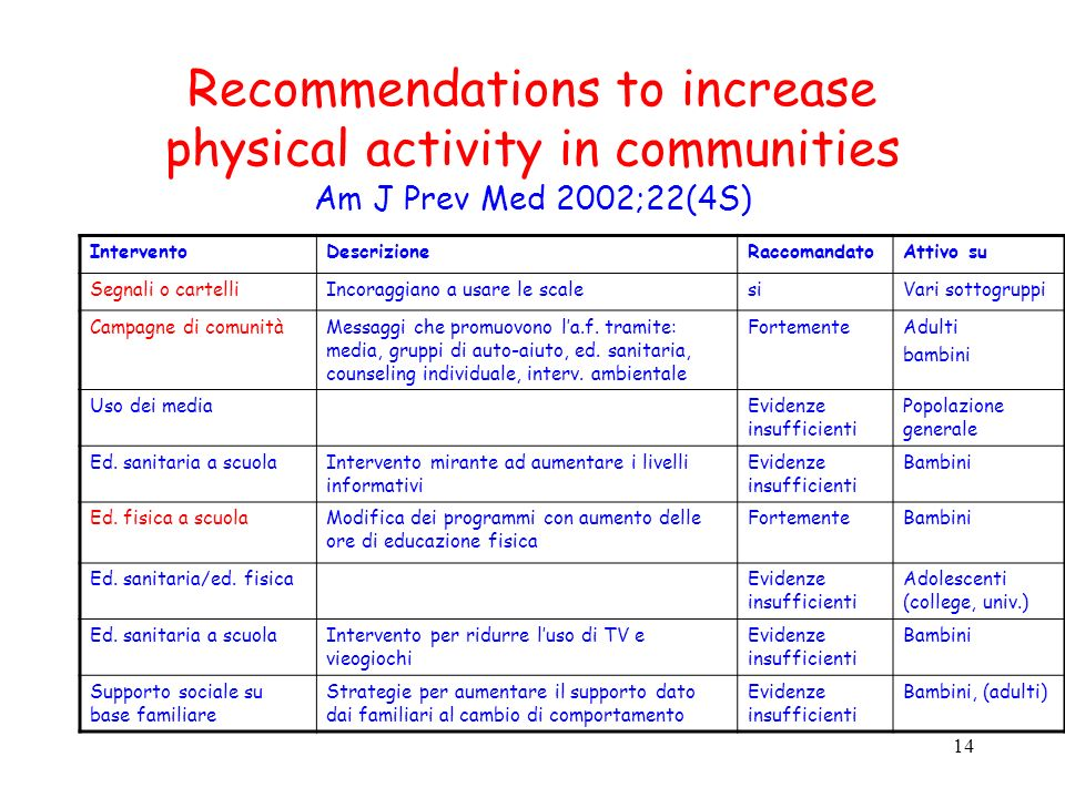 14 Recommendations to increase physical activity in communities Am J Prev Med 2002;22(4S) InterventoDescrizioneRaccomandatoAttivo su Segnali o cartell