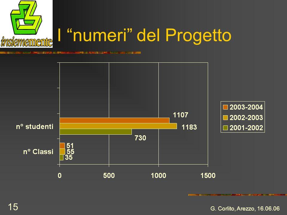 G. Corlito, Arezzo, 16.06.06 15 I numeri del Progetto