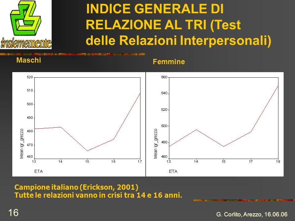 G. Corlito, Arezzo, 16.06.06 16 INDICE GENERALE DI RELAZIONE AL TRI (Test delle Relazioni Interpersonali) Maschi Femmine Campione italiano (Erickson,