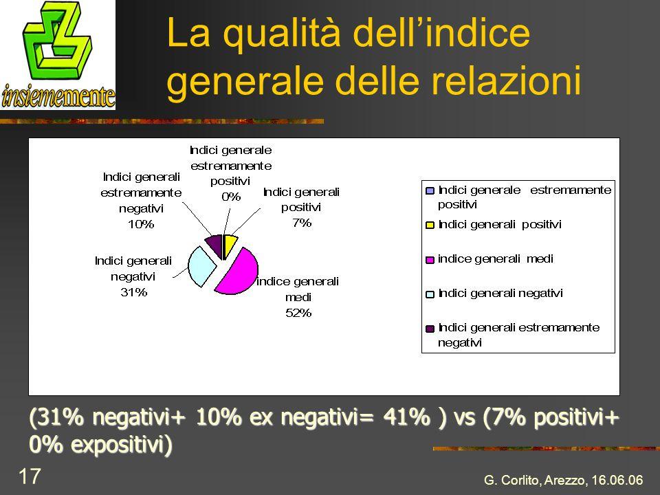 G. Corlito, Arezzo, 16.06.06 17 La qualità dellindice generale delle relazioni ( 31% negativi+ 10% ex negativi= 41% ) vs (7% positivi+ 0% expositivi)