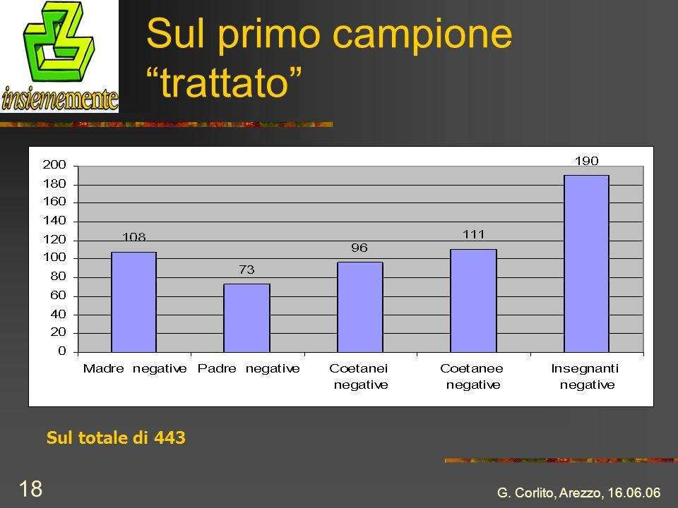 G. Corlito, Arezzo, 16.06.06 18 Sul primo campione trattato Sul totale di 443