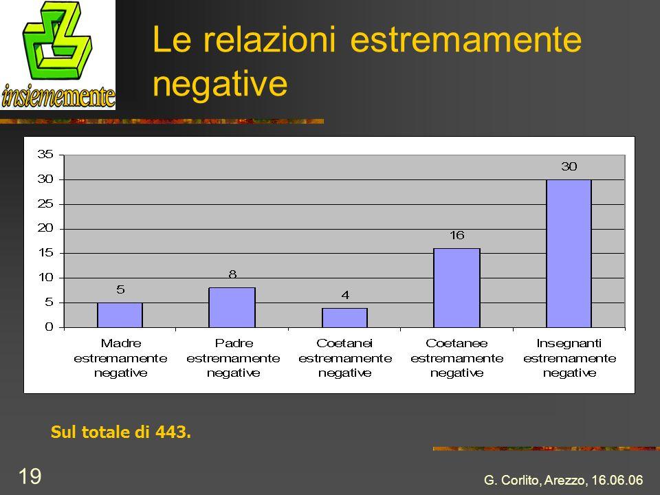 G. Corlito, Arezzo, 16.06.06 19 Le relazioni estremamente negative Sul totale di 443.