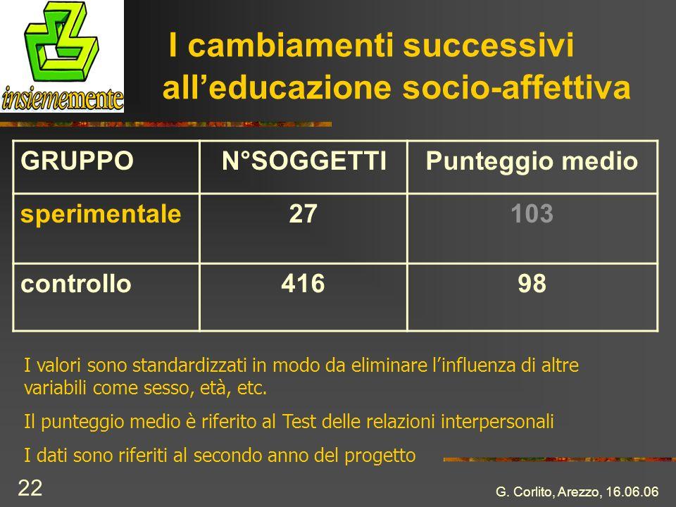 G. Corlito, Arezzo, 16.06.06 22 I cambiamenti successivi alleducazione socio-affettiva GRUPPON°SOGGETTIPunteggio medio sperimentale27103 controllo4169