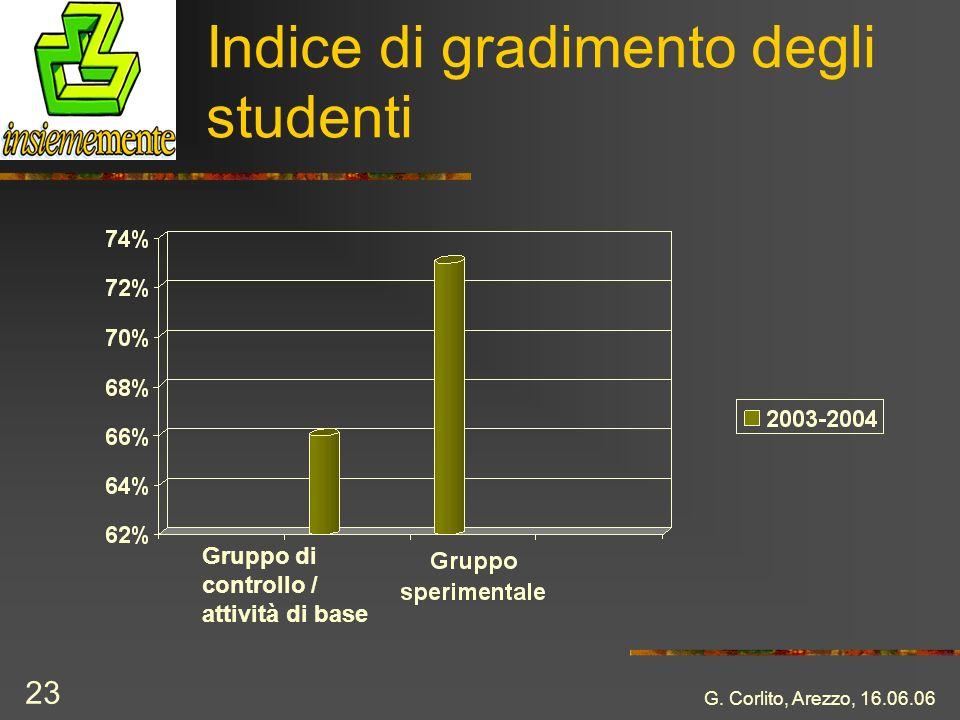G. Corlito, Arezzo, 16.06.06 23 Indice di gradimento degli studenti Gruppo di controllo / attività di base
