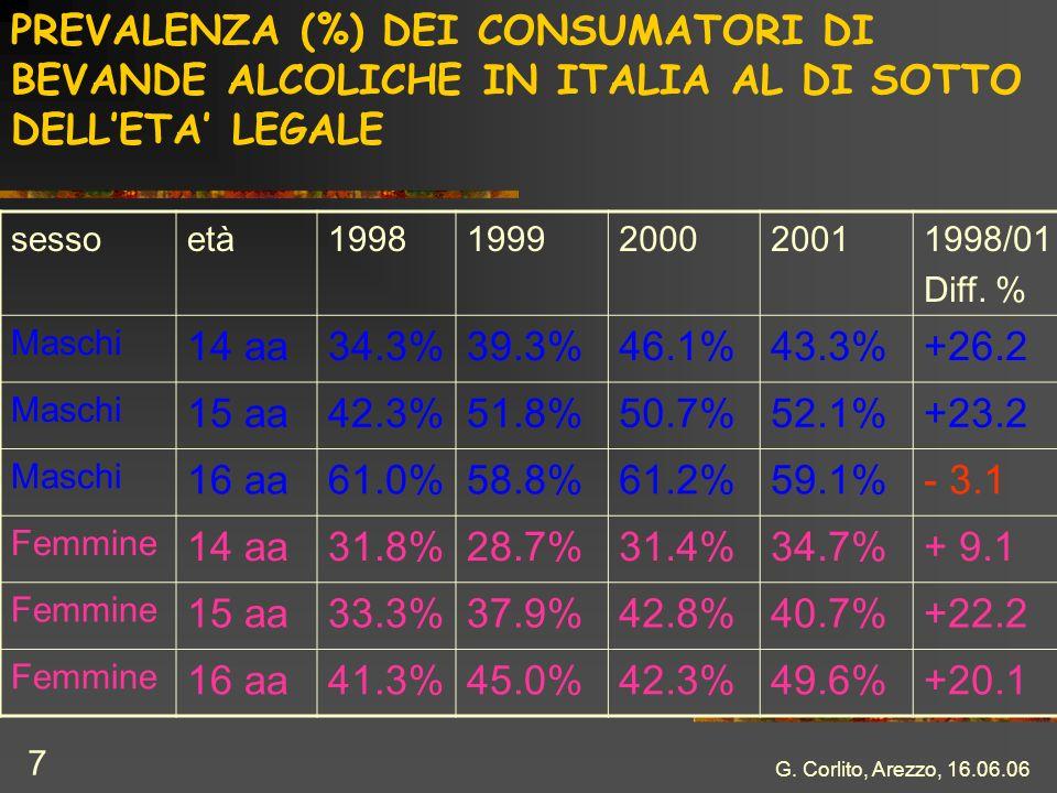 G. Corlito, Arezzo, 16.06.06 7 PREVALENZA (%) DEI CONSUMATORI DI BEVANDE ALCOLICHE IN ITALIA AL DI SOTTO DELLETA LEGALE sessoetà19981999200020011998/0