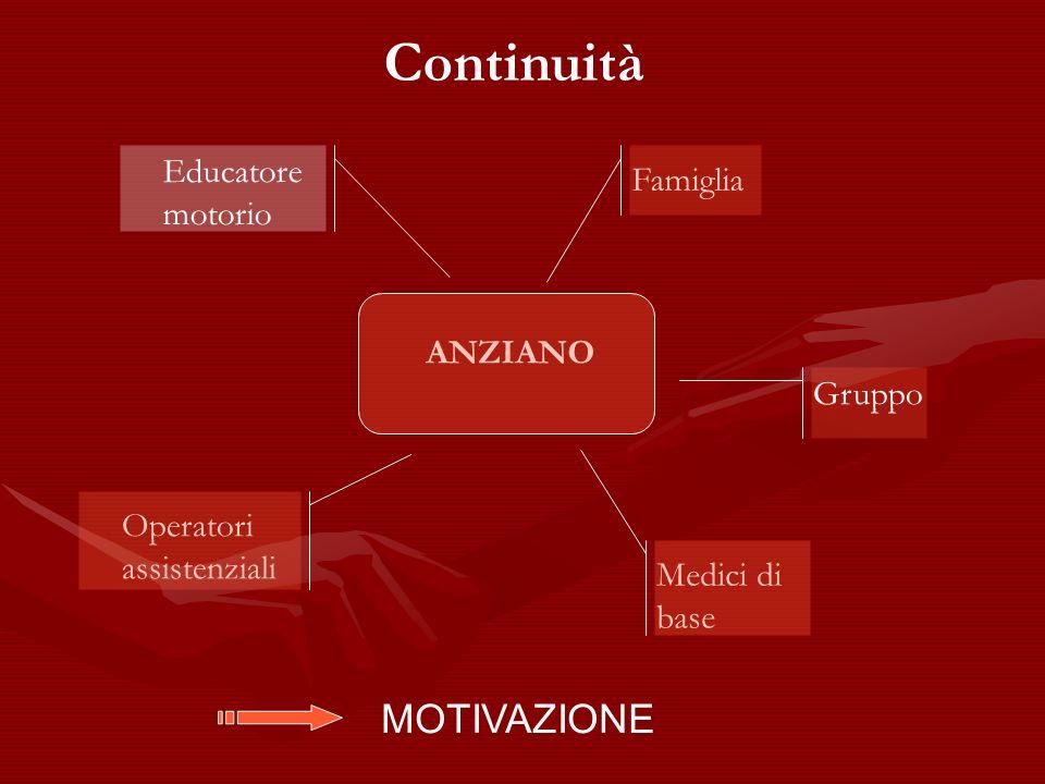 ANZIANO Educatore motorio Famiglia Operatori assistenziali Medici di base Gruppo Continuità MOTIVAZIONE