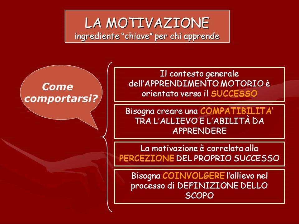 LA MOTIVAZIONE ingrediente chiave per chi apprende Il contesto generale dellAPPRENDIMENTO MOTORIO è orientato verso il SUCCESSO La motivazione è corre