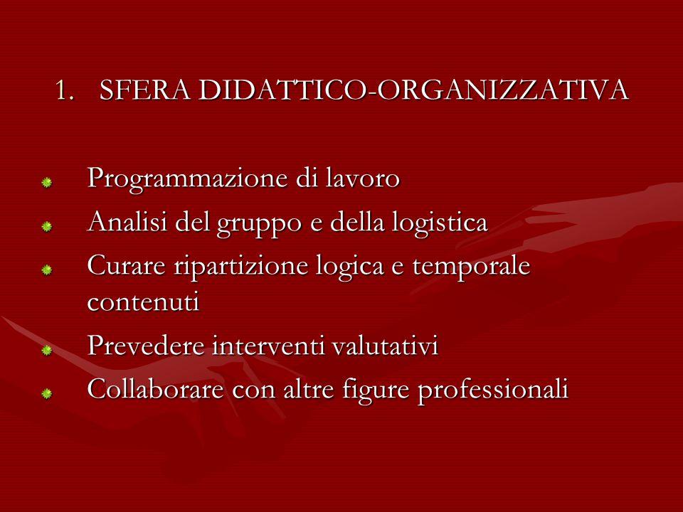 1.SFERA DIDATTICO-ORGANIZZATIVA Programmazione di lavoro Analisi del gruppo e della logistica Curare ripartizione logica e temporale contenuti Prevede