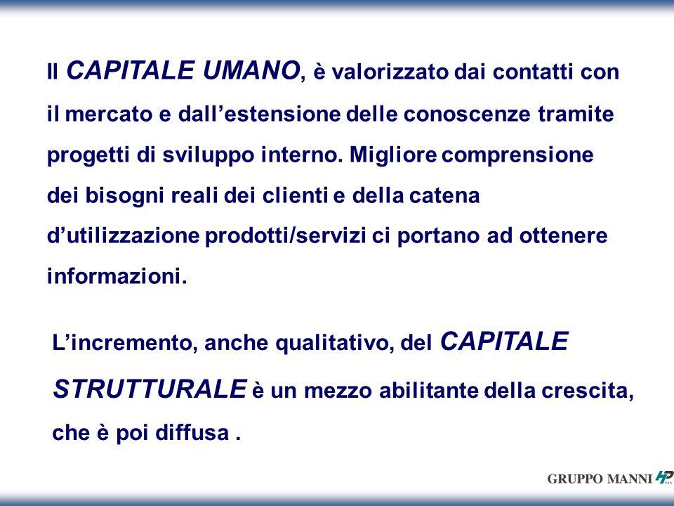 Il CAPITALE UMANO, è valorizzato dai contatti con il mercato e dallestensione delle conoscenze tramite progetti di sviluppo interno.