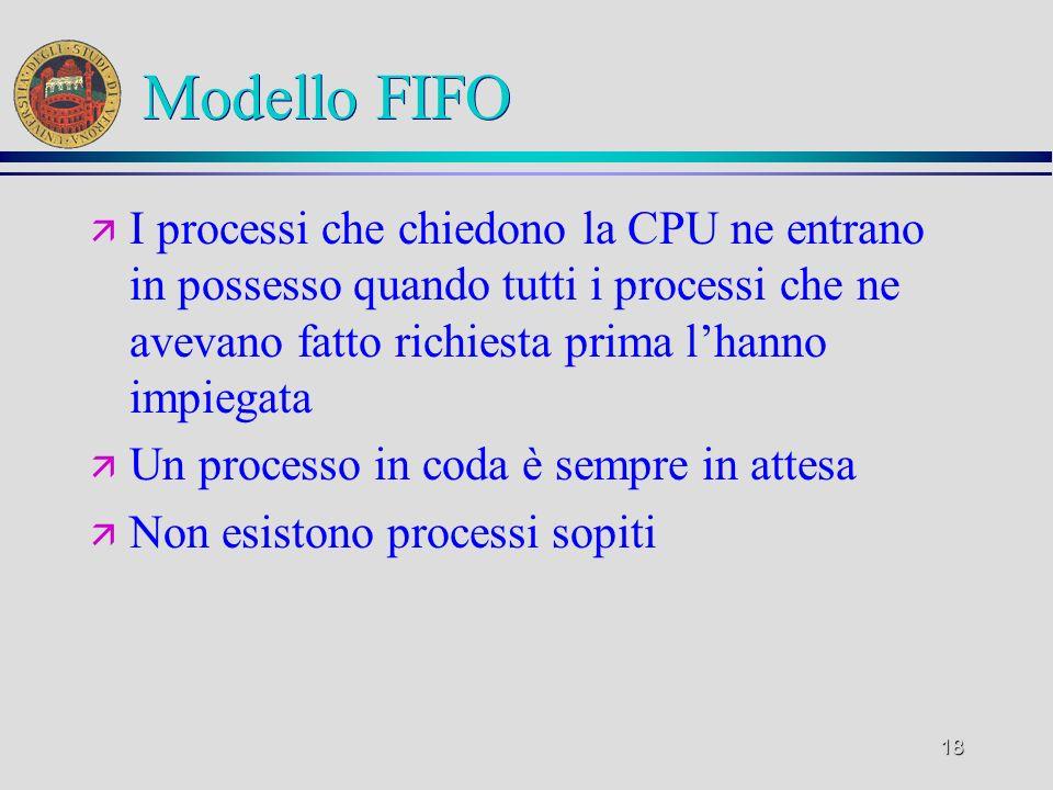 18 Modello FIFO ä I processi che chiedono la CPU ne entrano in possesso quando tutti i processi che ne avevano fatto richiesta prima lhanno impiegata ä Un processo in coda è sempre in attesa ä Non esistono processi sopiti