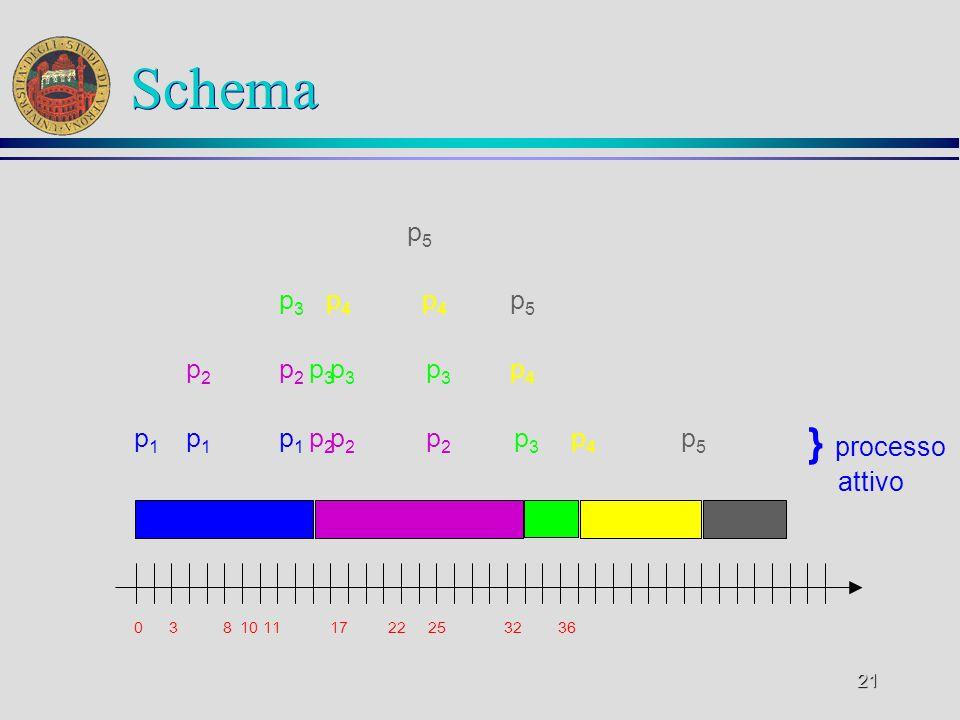 21 Schema 0 3 8 10 11 17 22 25 32 36 p5p5 p2p2 p2p2 p3p3 p3p3 p3p3 p4p4 p3p3 p4p4 p4p4 p5p5 p1p1 p1p1 p1p1 p2p2 p2p2 p2p2 p3p3 p4p4 p5p5 } processo attivo