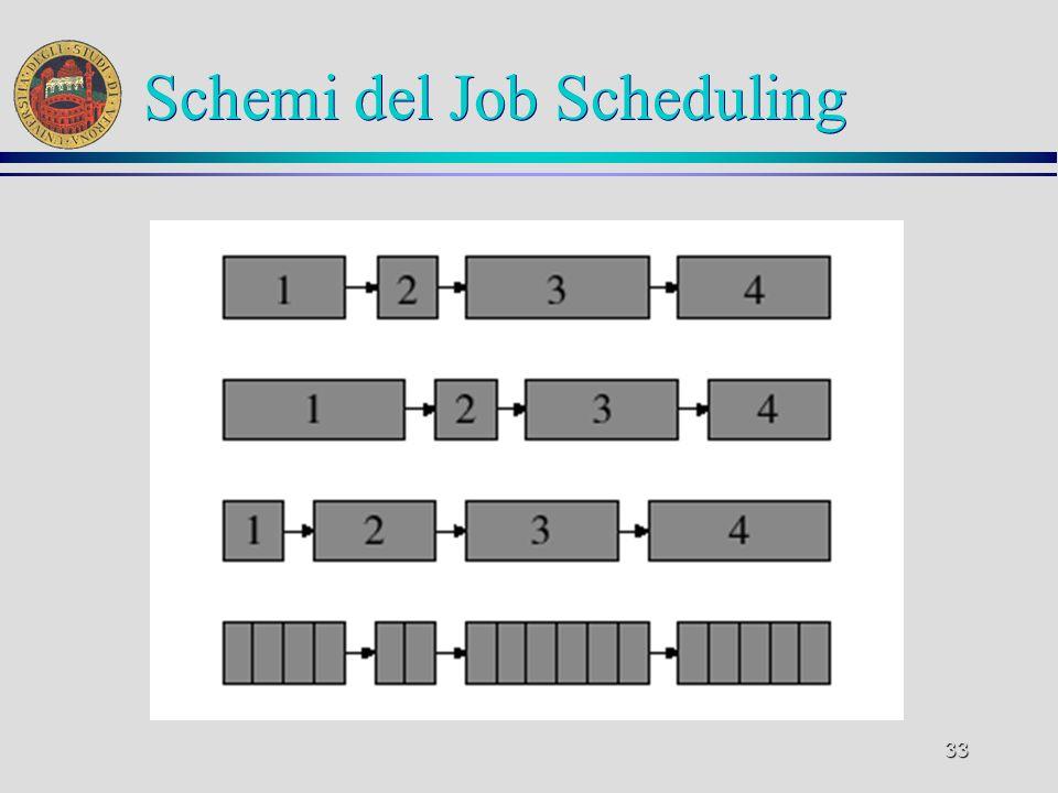 33 Schemi del Job Scheduling