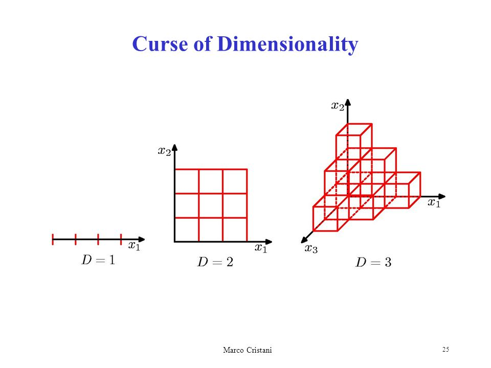 Marco Cristani 25 Curse of Dimensionality