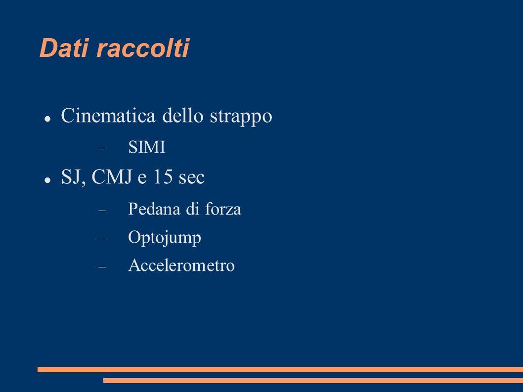Dati raccolti Cinematica dello strappo SIMI SJ, CMJ e 15 sec Pedana di forza Optojump Accelerometro