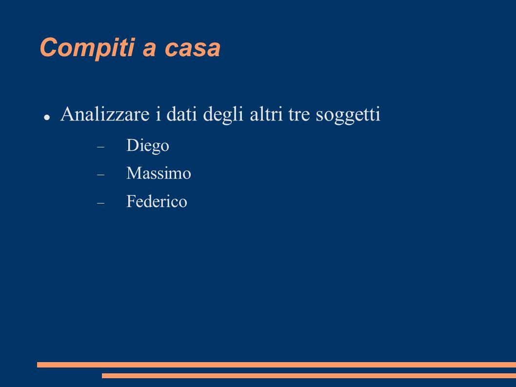 Compiti a casa Analizzare i dati degli altri tre soggetti Diego Massimo Federico