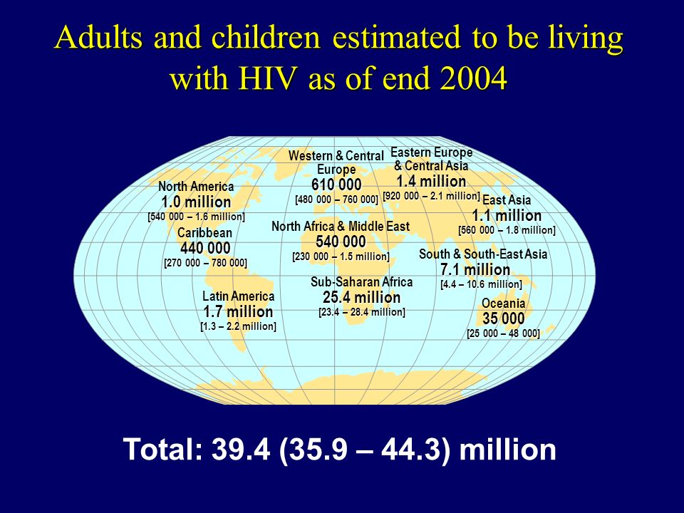 Adults and children estimated to be living with HIV as of end 2004 Total: 39.4 (35.9 – 44.3) million Western & Central Europe [ – ] North Africa & Middle East [ – 1.5 million] Sub-Saharan Africa 25.4 million [23.4 – 28.4 million] Eastern Europe & Central Asia 1.4 million [ – 2.1 million] South & South-East Asia 7.1 million [4.4 – 10.6 million] Oceania [ – ] North America 1.0 million [ – 1.6 million] Caribbean [ – ] Latin America 1.7 million [1.3 – 2.2 million] East Asia 1.1 million [ – 1.8 million]