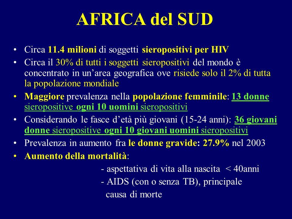 AFRICA del SUD Circa 11.4 milioni di soggetti sieropositivi per HIV Circa il 30% di tutti i soggetti sieropositivi del mondo è concentrato in unarea geografica ove risiede solo il 2% di tutta la popolazione mondiale Maggiore prevalenza nella popolazione femminile: 13 donne sieropositive ogni 10 uomini sieropositivi Considerando le fasce detà più giovani (15-24 anni): 36 giovani donne sieropositive ogni 10 giovani uomini sieropositivi Prevalenza in aumento fra le donne gravide: 27.9% nel 2003 Aumento della mortalità: - aspettativa di vita alla nascita < 40anni - AIDS (con o senza TB), principale causa di morte