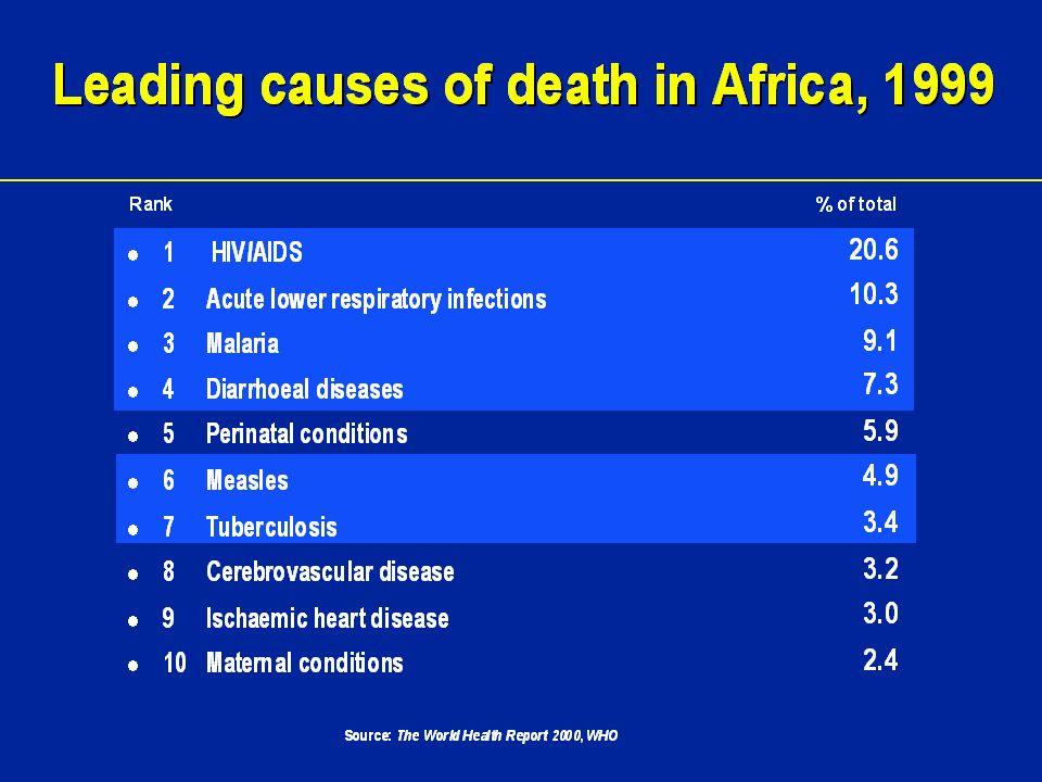 Caraibi: -al secondo posto nel mondo per la più alta prevalenza di pazienti sieropositivi per HIV -AIDS principale causa di morte tra gli adulti di età compresa tra i 15 e i 44 anni