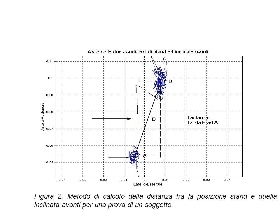 Figura 2. Metodo di calcolo della distanza fra la posizione stand e quella inclinata avanti per una prova di un soggetto.