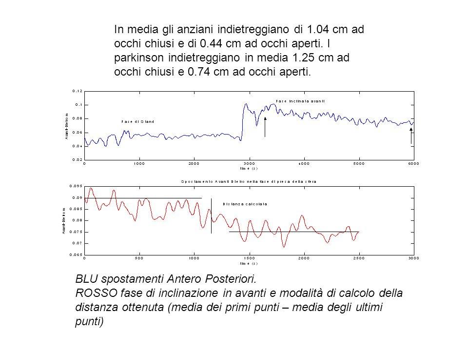 BLU spostamenti Antero Posteriori. ROSSO fase di inclinazione in avanti e modalità di calcolo della distanza ottenuta (media dei primi punti – media d