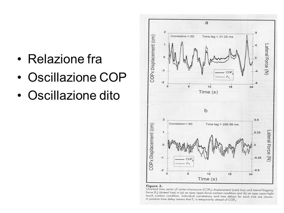 Relazione fra Oscillazione COP Oscillazione dito