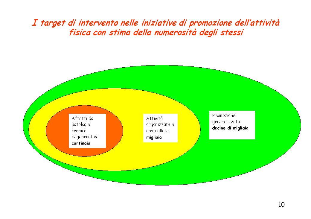 10 I target di intervento nelle iniziative di promozione dellattività fisica con stima della numerosità degli stessi