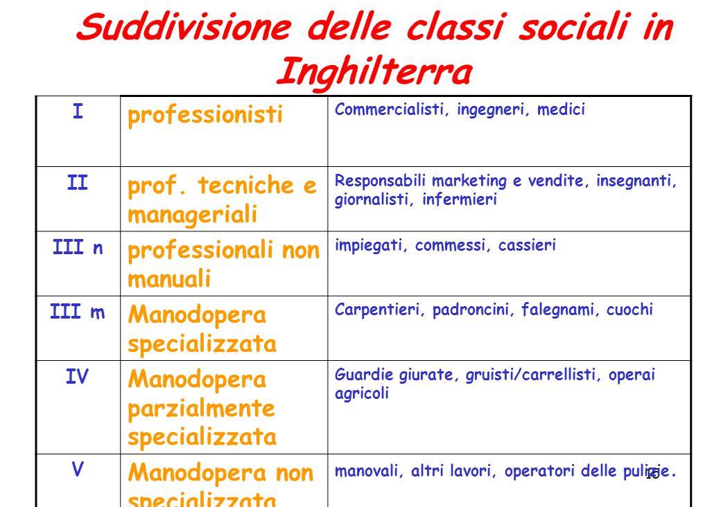 15 Suddivisione delle classi sociali in Inghilterra I professionisti Commercialisti, ingegneri, medici II prof.