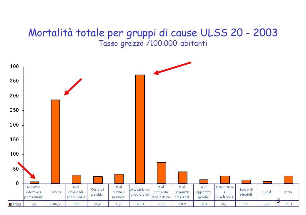 3 Mortalità totale per gruppi di cause ULSS 20 - 2003 Tasso grezzo /100.000 abitanti