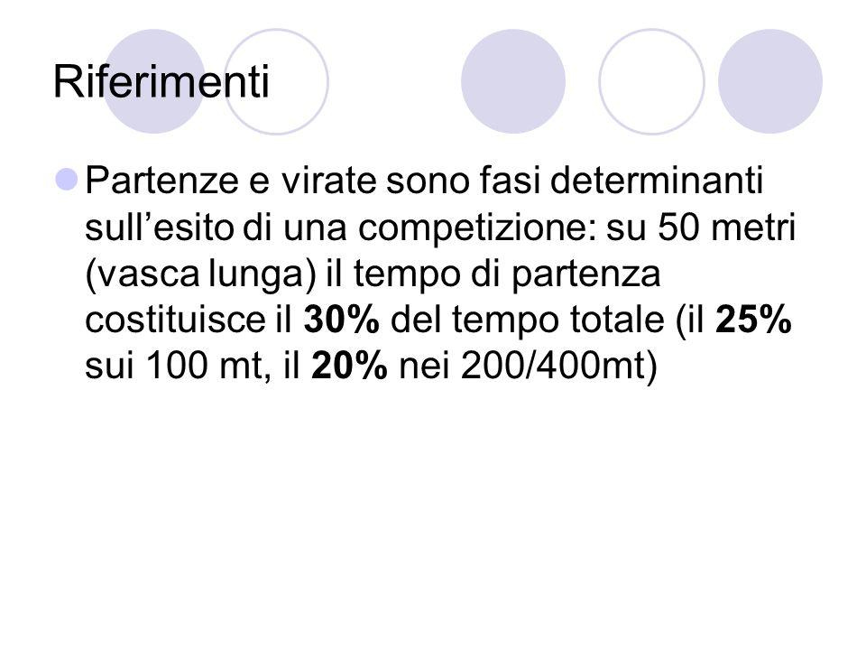 Riferimenti Partenze e virate sono fasi determinanti sullesito di una competizione: su 50 metri (vasca lunga) il tempo di partenza costituisce il 30%