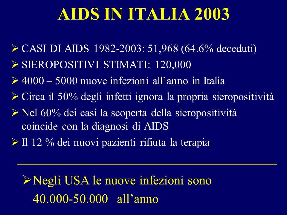 AIDS IN ITALIA 2003 CASI DI AIDS 1982-2003: 51,968 (64.6% deceduti) SIEROPOSITIVI STIMATI: 120,000 4000 – 5000 nuove infezioni allanno in Italia Circa il 50% degli infetti ignora la propria sieropositività Nel 60% dei casi la scoperta della sieropositività coincide con la diagnosi di AIDS Il 12 % dei nuovi pazienti rifiuta la terapia Negli USA le nuove infezioni sono 40.000-50.000 allanno