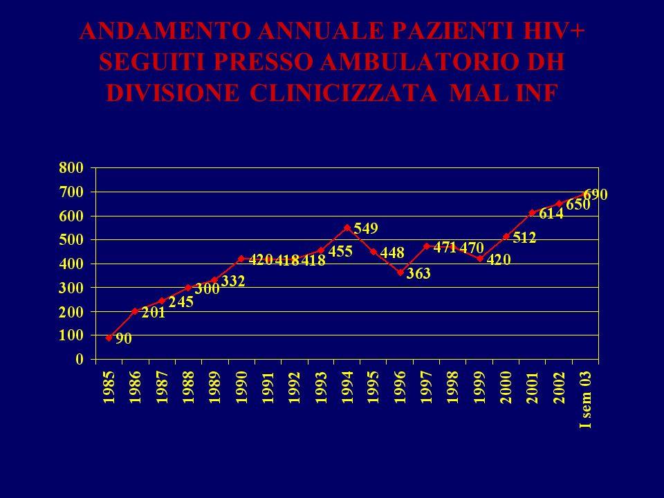 ANDAMENTO ANNUALE PAZIENTI HIV+ SEGUITI PRESSO AMBULATORIO DH DIVISIONE CLINICIZZATA MAL INF