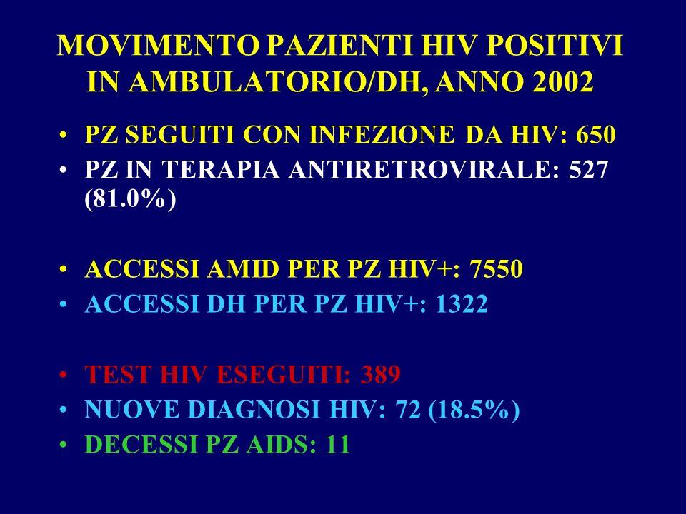 MOVIMENTO PAZIENTI HIV POSITIVI IN AMBULATORIO/DH, ANNO 2002 PZ SEGUITI CON INFEZIONE DA HIV: 650 PZ IN TERAPIA ANTIRETROVIRALE: 527 (81.0%) ACCESSI AMID PER PZ HIV+: 7550 ACCESSI DH PER PZ HIV+: 1322 TEST HIV ESEGUITI: 389 NUOVE DIAGNOSI HIV: 72 (18.5%) DECESSI PZ AIDS: 11