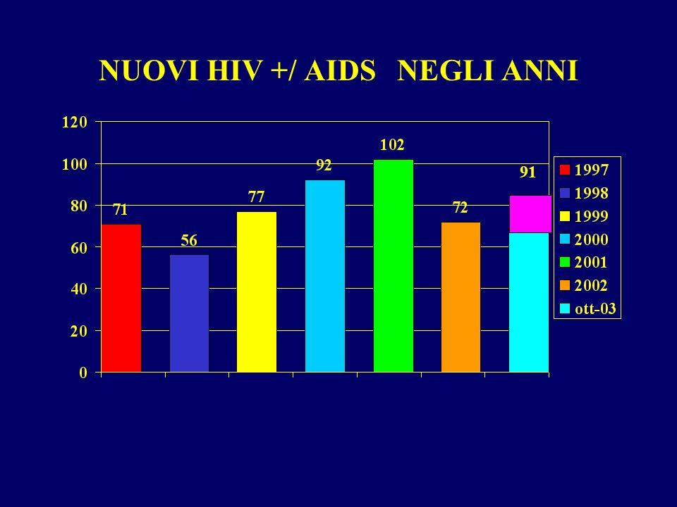 NUOVI HIV +/ AIDS NEGLI ANNI 91