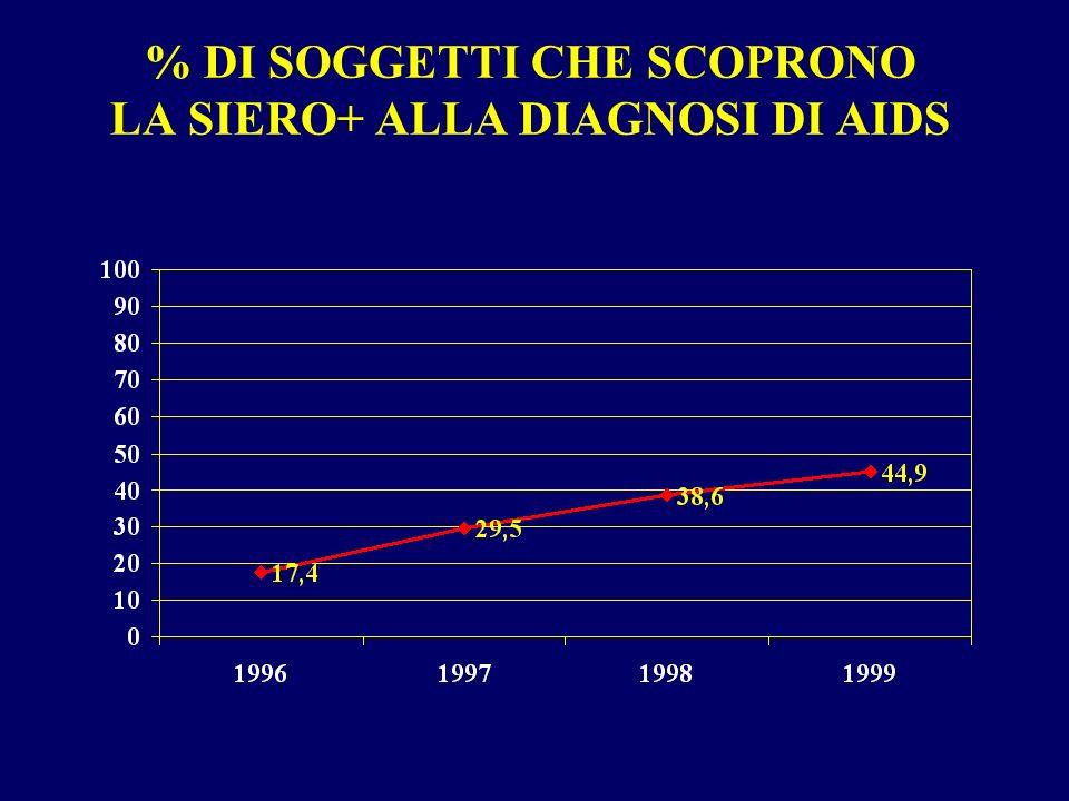 % DI SOGGETTI CHE SCOPRONO LA SIERO+ ALLA DIAGNOSI DI AIDS