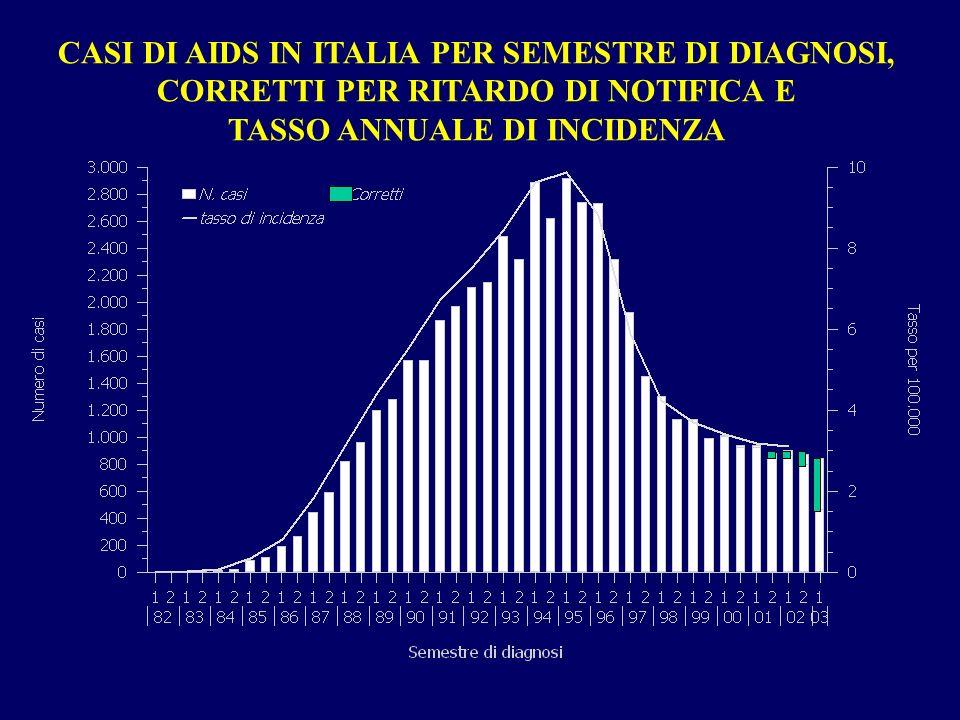 CASI DI AIDS IN ITALIA PER SEMESTRE DI DIAGNOSI, CORRETTI PER RITARDO DI NOTIFICA E TASSO ANNUALE DI INCIDENZA