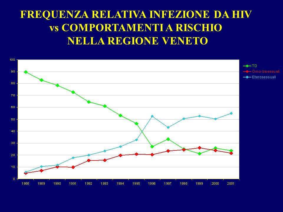 FREQUENZA RELATIVA INFEZIONE DA HIV vs COMPORTAMENTI A RISCHIO NELLA REGIONE VENETO