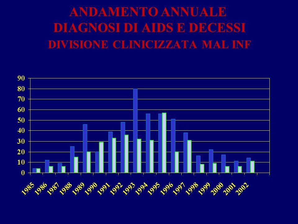 ANDAMENTO ANNUALE DIAGNOSI DI AIDS E DECESSI DIVISIONE CLINICIZZATA MAL INF