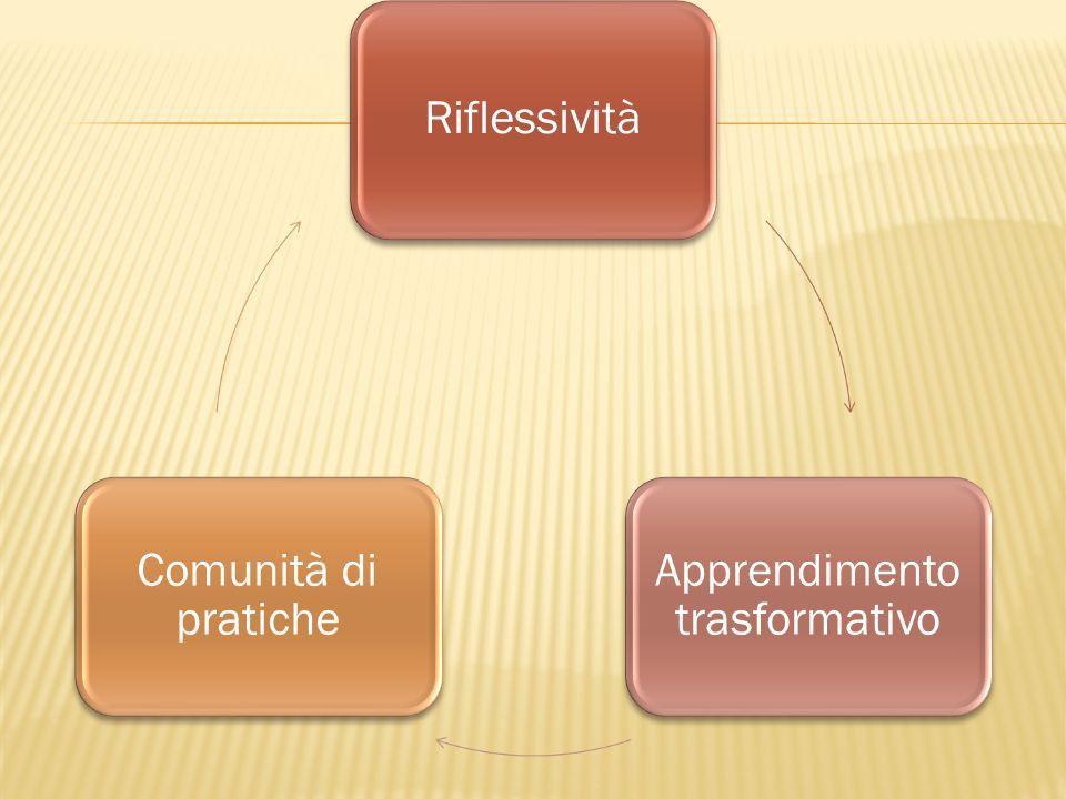Riflessività Apprendimento trasformativo Comunità di pratiche
