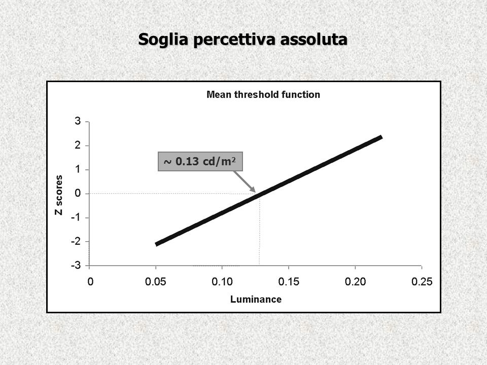 ~ 0.13 cd/m 2 Soglia percettiva assoluta