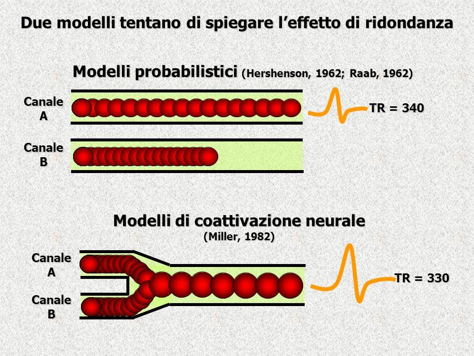 Due modelli tentano di spiegare leffetto di ridondanza TR = 340 TR = 330 Canale A Canale B Canale A Canale B Modelli probabilistici (Hershenson, 1962;