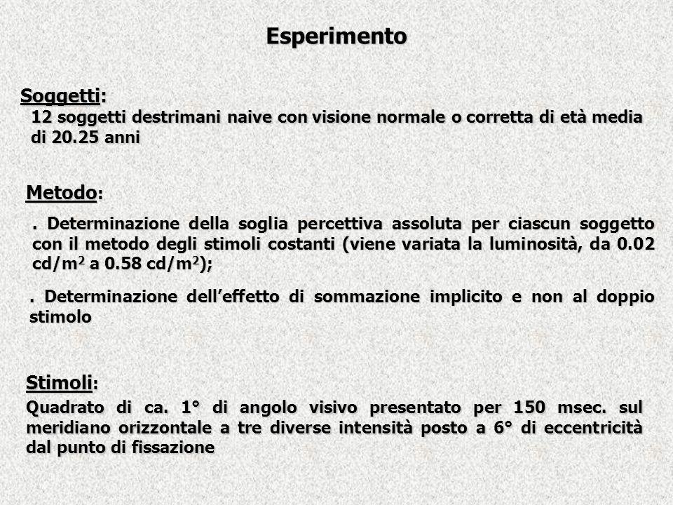 Esperimento 12 soggetti destrimani naive con visione normale o corretta di età media di 20.25 anni. Determinazione della soglia percettiva assoluta pe