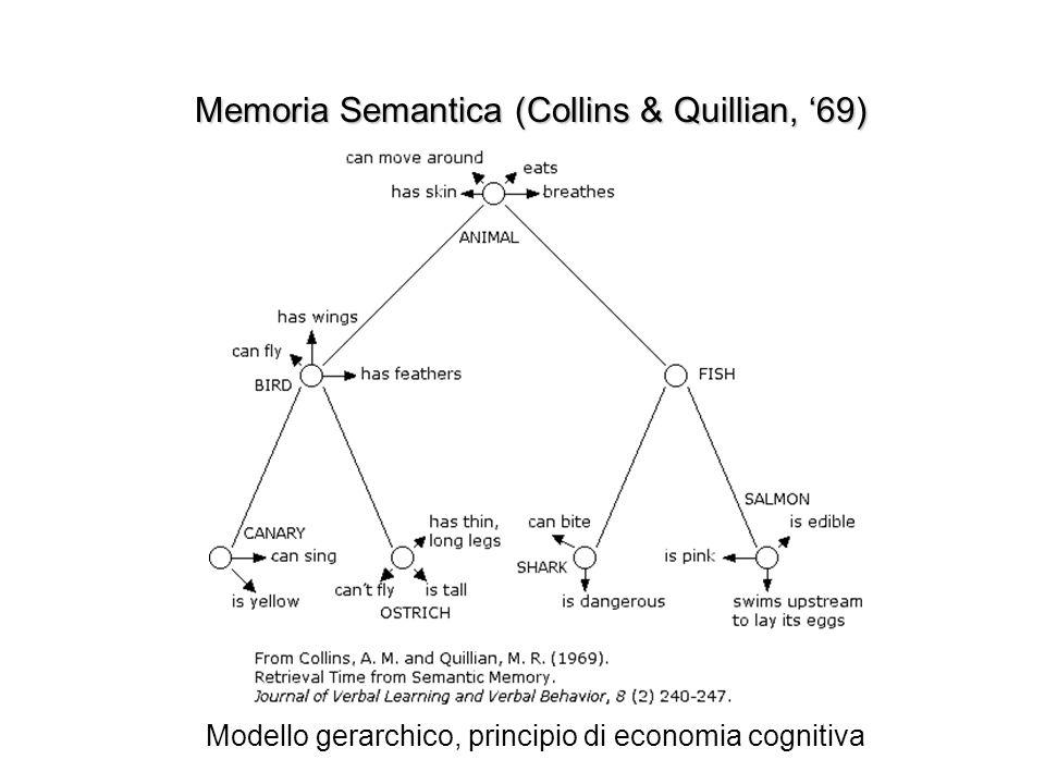 Memoria Semantica (Collins & Quillian, 69) Modello gerarchico, principio di economia cognitiva