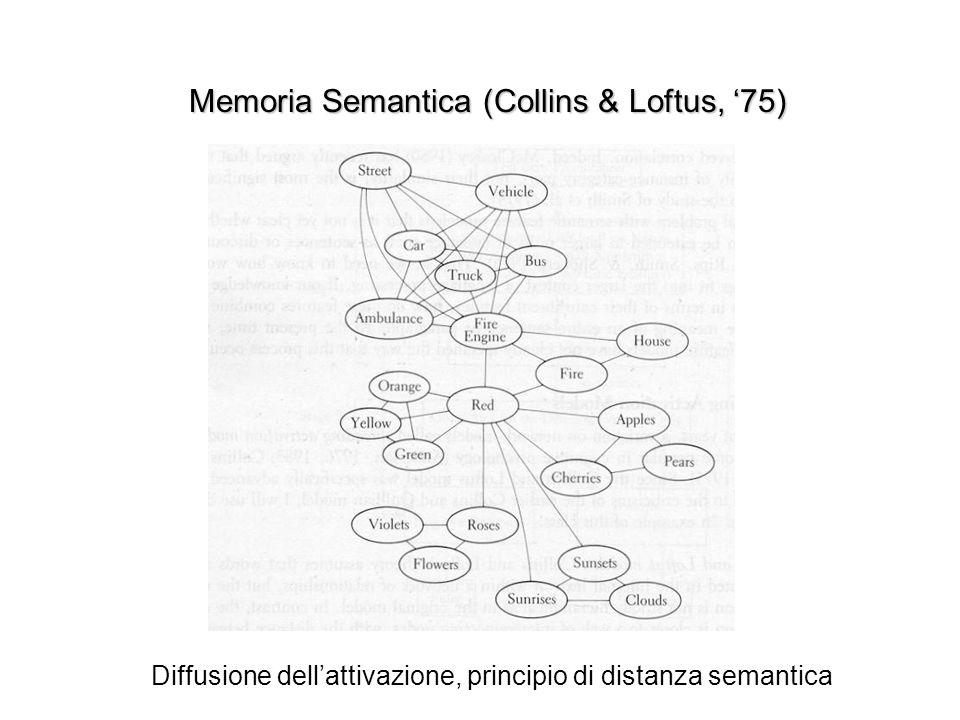 Memoria Semantica (Collins & Loftus, 75) Diffusione dellattivazione, principio di distanza semantica
