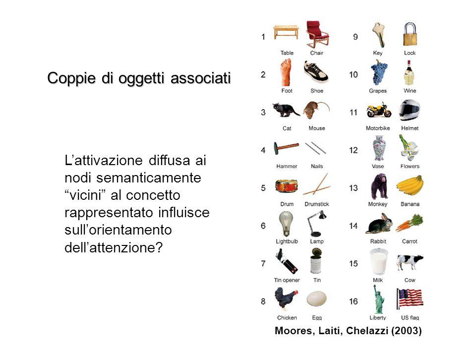 Moores, Laiti, Chelazzi (2003) Coppie di oggetti associati Lattivazione diffusa ai nodi semanticamente vicini al concetto rappresentato influisce sullorientamento dellattenzione?